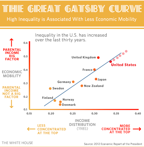 PNG file - Great Gatsby Curve