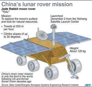 China's lunar rover, Yatu